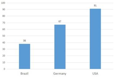 Hofstede Dimensions: What we can learn about Brazilian Culture (part 1)