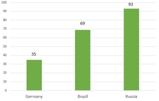 Power Distance Brazil Germany Russia